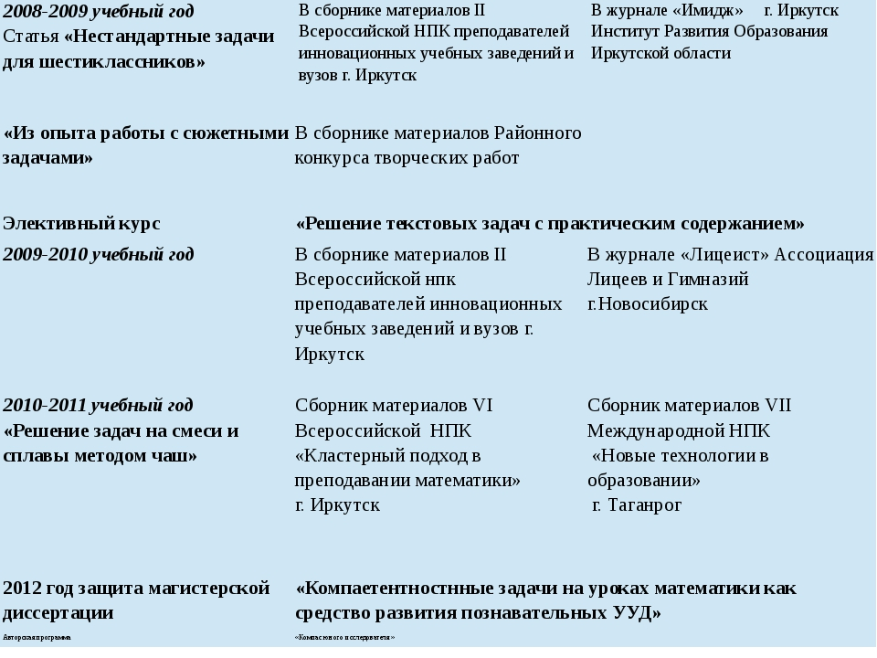 2008-2009учебныйгод Статья«Нестандартные задачи для шестиклассников» В сборни...