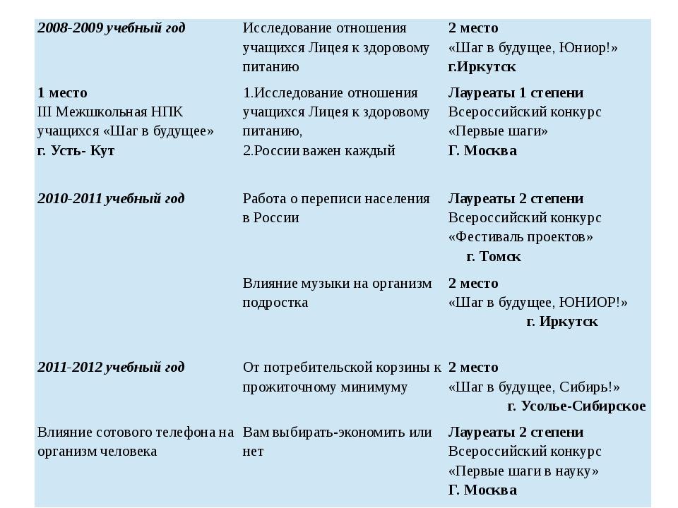 2008-2009 учебный год Исследование отношения учащихся Лицея к здоровому питан...