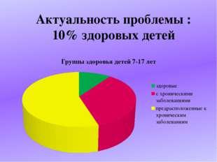 Актуальность проблемы : 10% здоровых детей