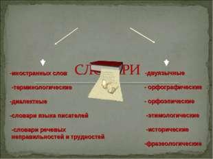 -двуязычные - орфографические - орфоэпические -этимологические -исторические