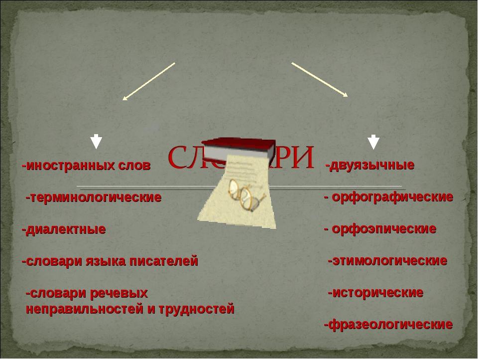 -двуязычные - орфографические - орфоэпические -этимологические -исторические...