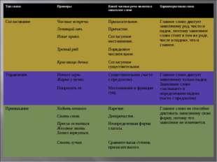 Тип связиПримерыКакой частью речи является зависимое словоХарактеристика с