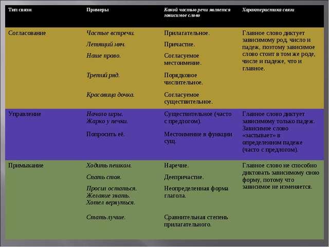 Тип связиПримерыКакой частью речи является зависимое словоХарактеристика с...
