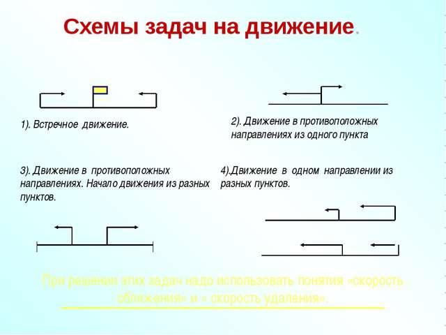 Схемы задач на движение. 1). Встречное движение. 3). Движение в противополож...