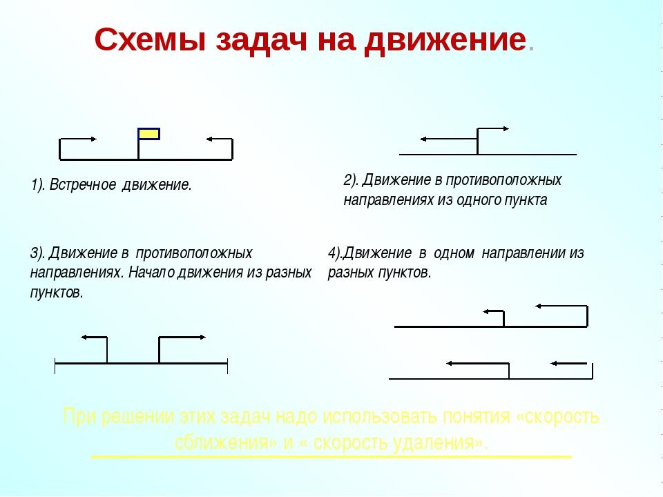 Контрольные тесты по теме задачи на движение начальная школа