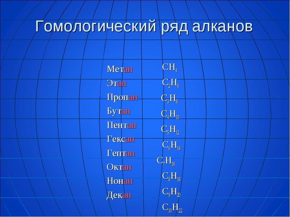Гомологический ряд алканов Метан Этан Пропан Бутан Пентан Гексан Гептан Октан...
