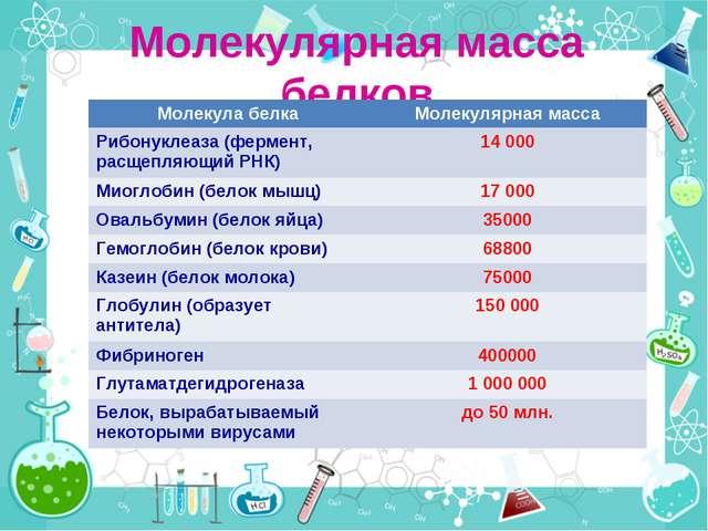 Молекулярная масса белков Молекула белкаМолекулярная масса Рибонуклеаза (фер...