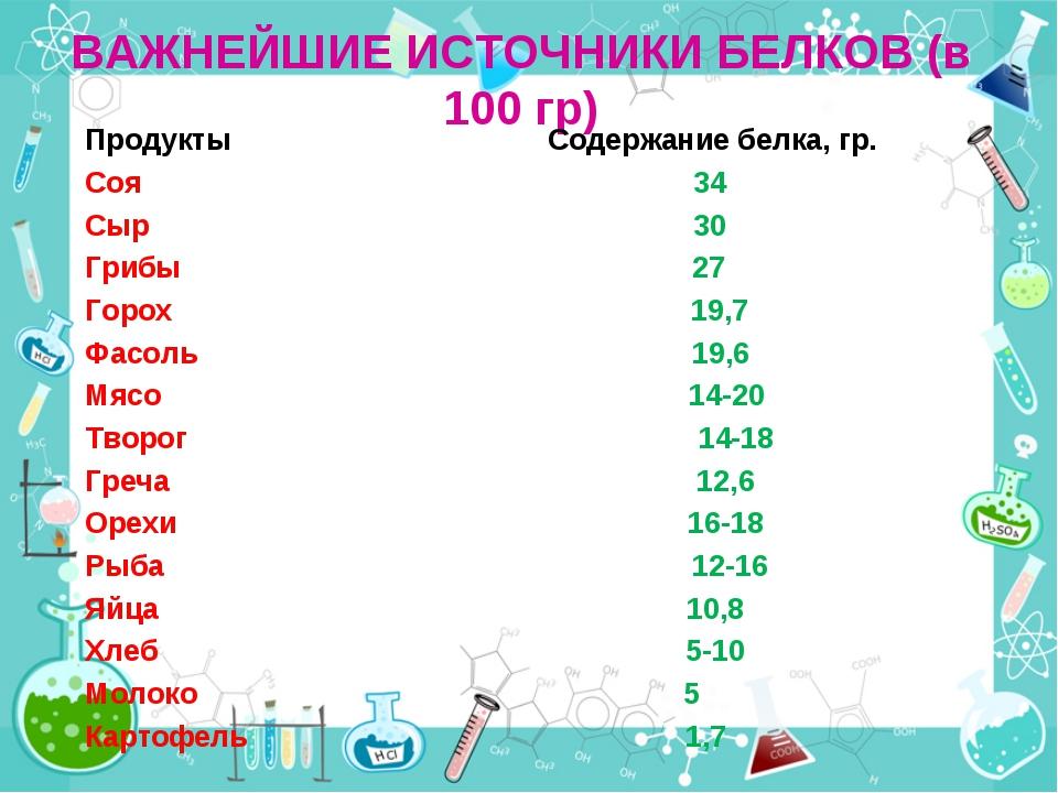 ВАЖНЕЙШИЕ ИСТОЧНИКИ БЕЛКОВ (в 100 гр) Продукты Содержание белка, гр. Соя 34 С...