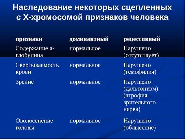 Наследование некоторых сцепленных с Х-хромосомой признаков человека признаки...