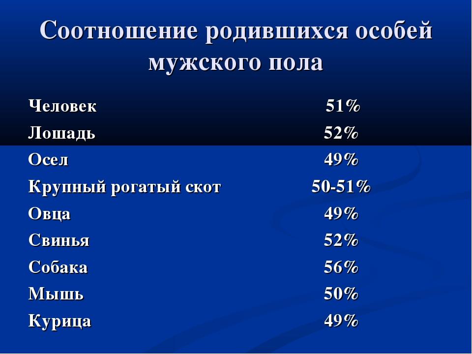 Соотношение родившихся особей мужского пола Человек 51% Лошадь52% Осел49%...