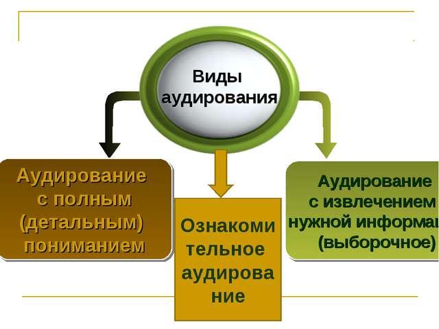 Аудирование с извлечением нужной информации (выборочное) Аудирование с полным...