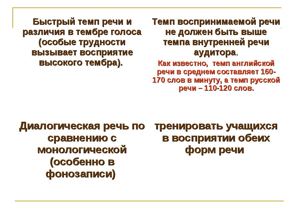 Быстрый темп речи и различия в тембре голоса (особые трудности вызывает воспр...