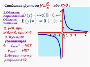 1 х у 0 Свойства функции , где к>0 : 1.Область определения -1 Область значени