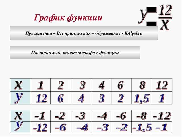 График функции Построим по точкам график функции Приложения – Все приложения...