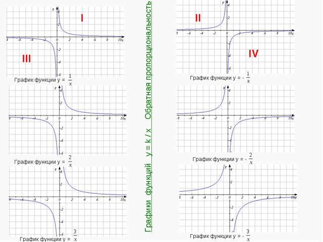 График функции y = График функции y = График функции y = График функции y = -...