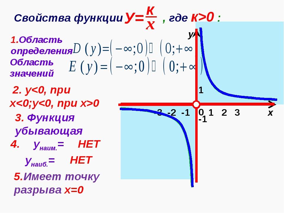 1 х у 0 Свойства функции , где к>0 : 1.Область определения -1 Область значени...