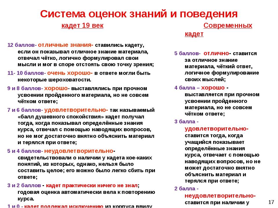 Система оценок знаний и поведения кадет 19 век 12 баллов- отличные знания- ст...