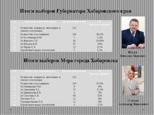 Итоги выборов Губернатора Хабаровского края Итоги выборов Мэра города Хабаров