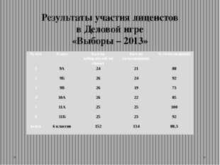 Результаты участия лицеистов в Деловой игре «Выборы – 2013» № п/п Класс Кол-в