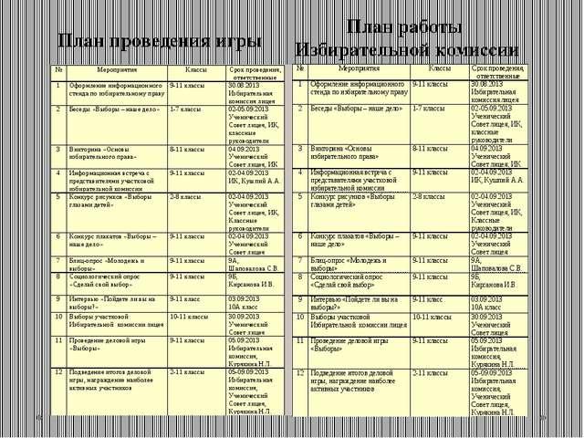 План проведения игры План работы Избирательной комиссии