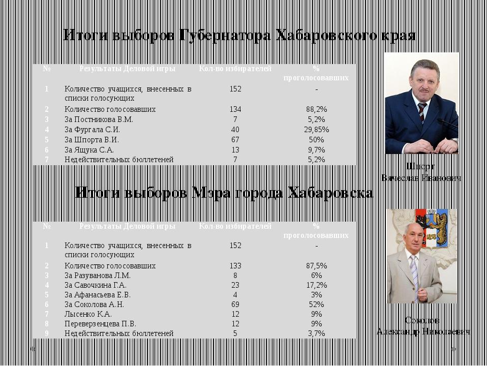 Итоги выборов Губернатора Хабаровского края Итоги выборов Мэра города Хабаров...