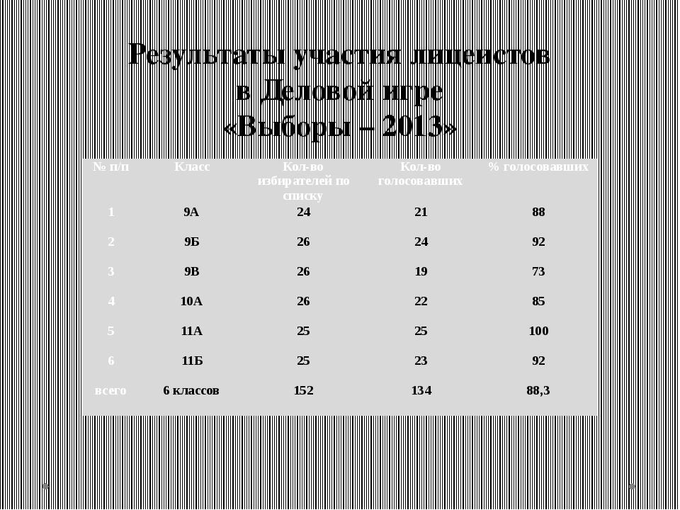 Результаты участия лицеистов в Деловой игре «Выборы – 2013» № п/п Класс Кол-в...