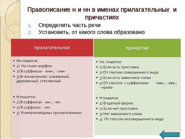 Правописание н и нн в именах прилагательных и причастиях Определить часть реч...