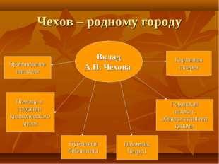 Чехов – родному городу Вклад А.П. Чехова Произведения писателя Помощь в созда