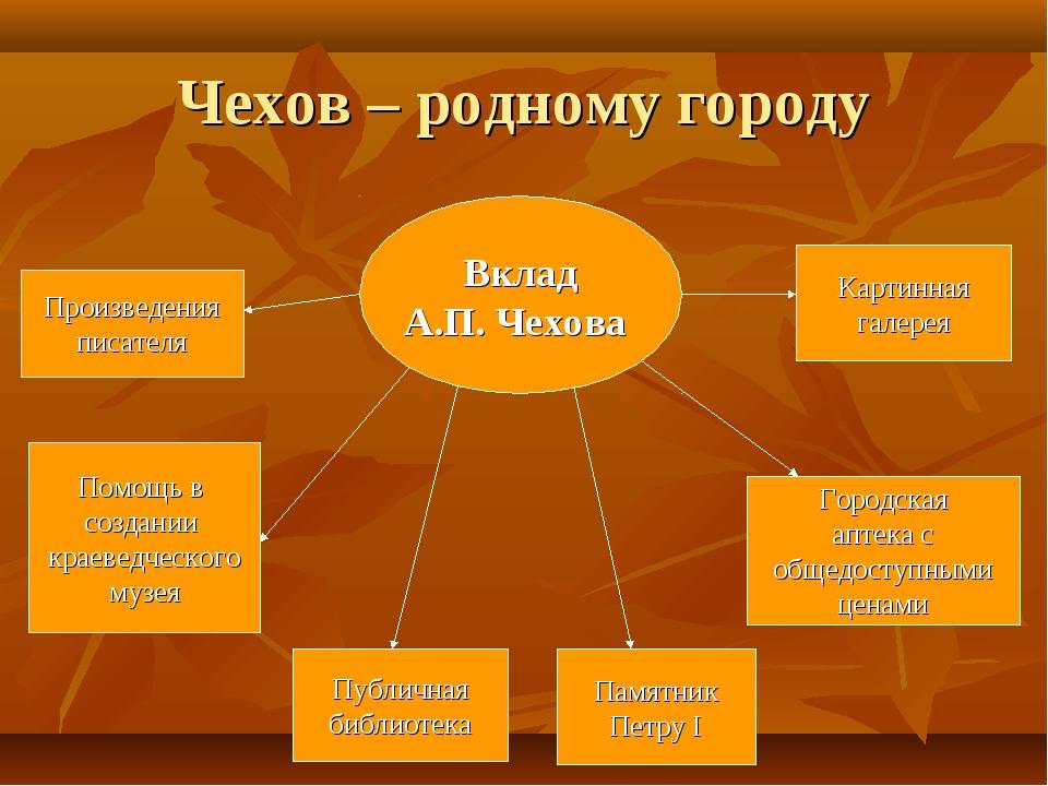 Чехов – родному городу Вклад А.П. Чехова Произведения писателя Помощь в созда...
