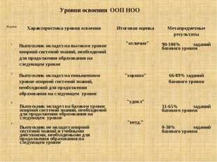 Уровни освоения ООП НОО № уровняХарактеристика уровня освоенияИтоговая оце