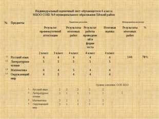 Индивидуальный оценочный лист обучающегося 4 класса МБОО СОШ №9 муниципальног