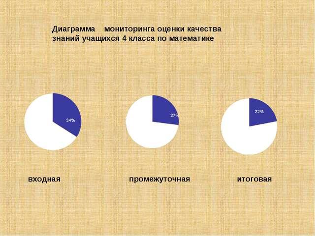 Диаграмма мониторинга оценки качества знаний учащихся 4 класса по математике...