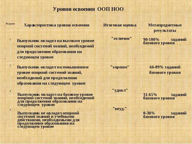 Уровни освоения ООП НОО № уровняХарактеристика уровня освоенияИтоговая оце...