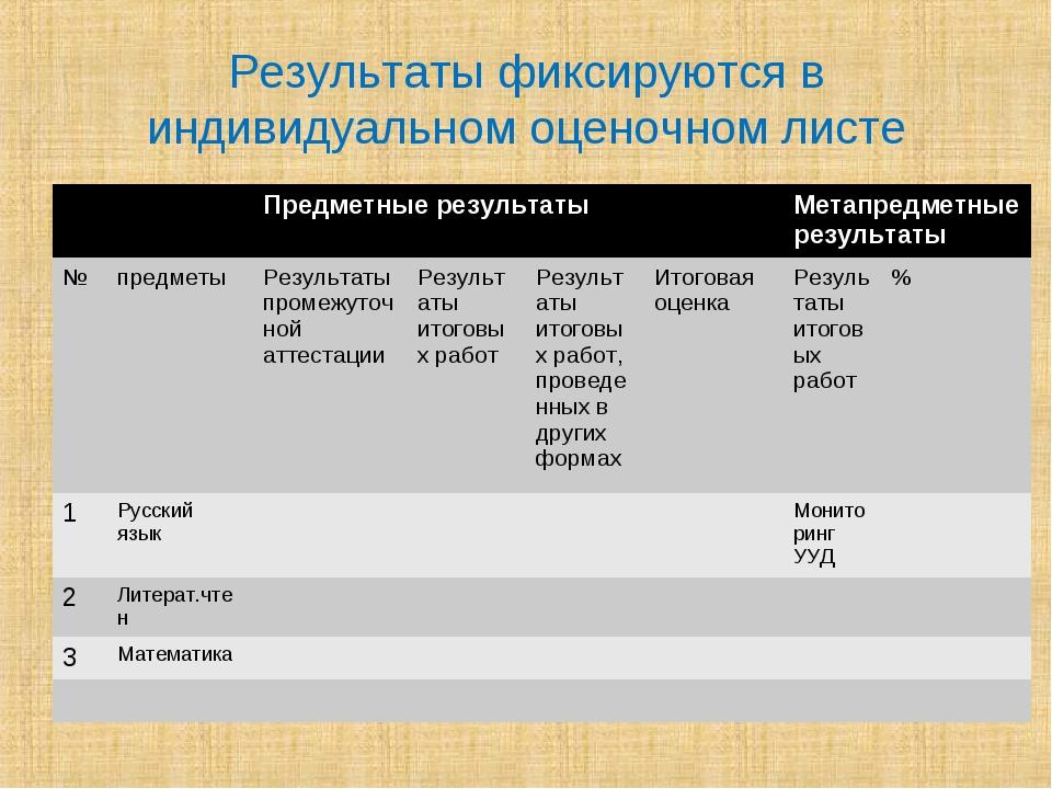 Результаты фиксируются в индивидуальном оценочном листе Предметные результа...