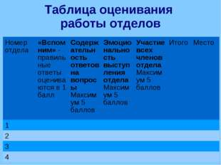Таблица оценивания работы отделов Таблица оценивания работы отделов Номер отд