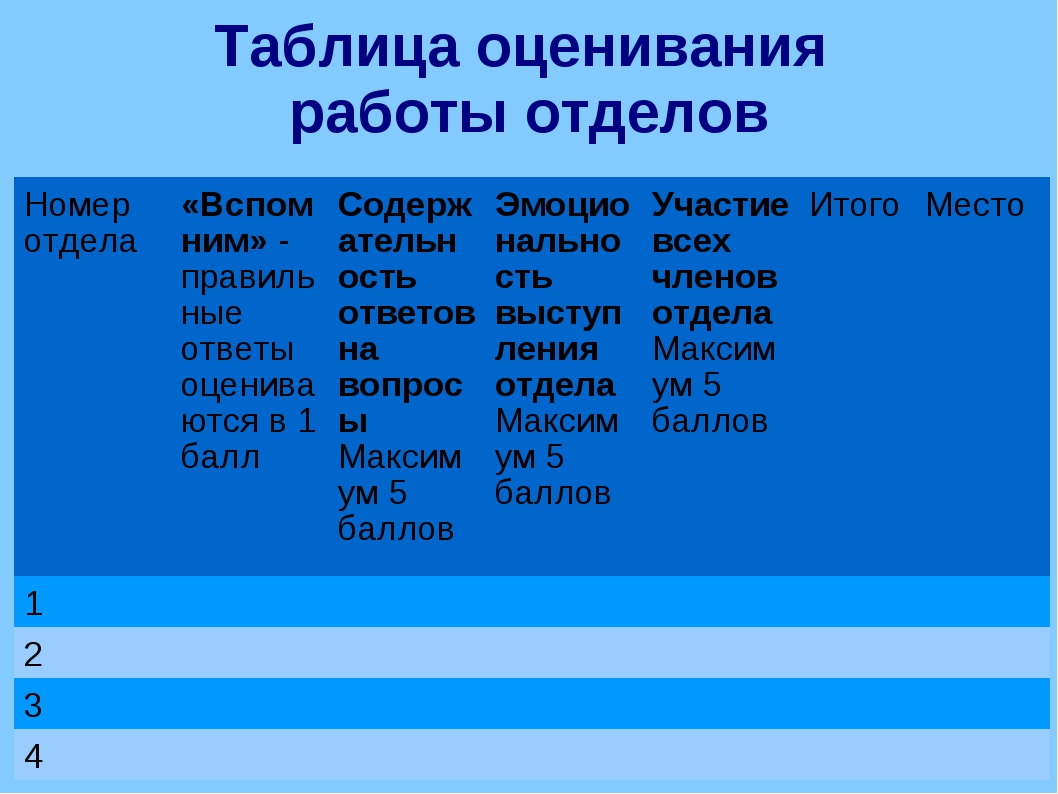 Таблица оценивания работы отделов Таблица оценивания работы отделов Номер отд...