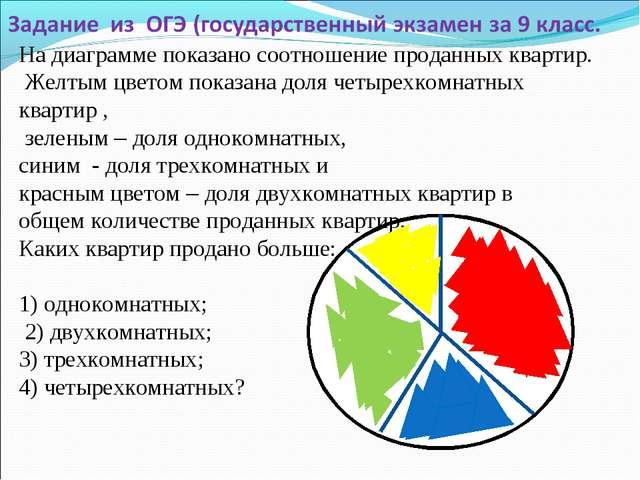 На диаграмме показано соотношение проданных квартир. Желтым цветом показана д...