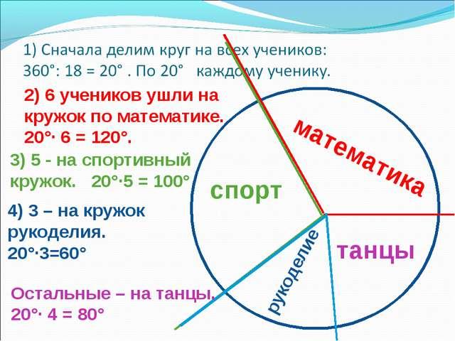 2) 6 учеников ушли на кружок по математике. 20°· 6 = 120°. математика 3) 5 -...