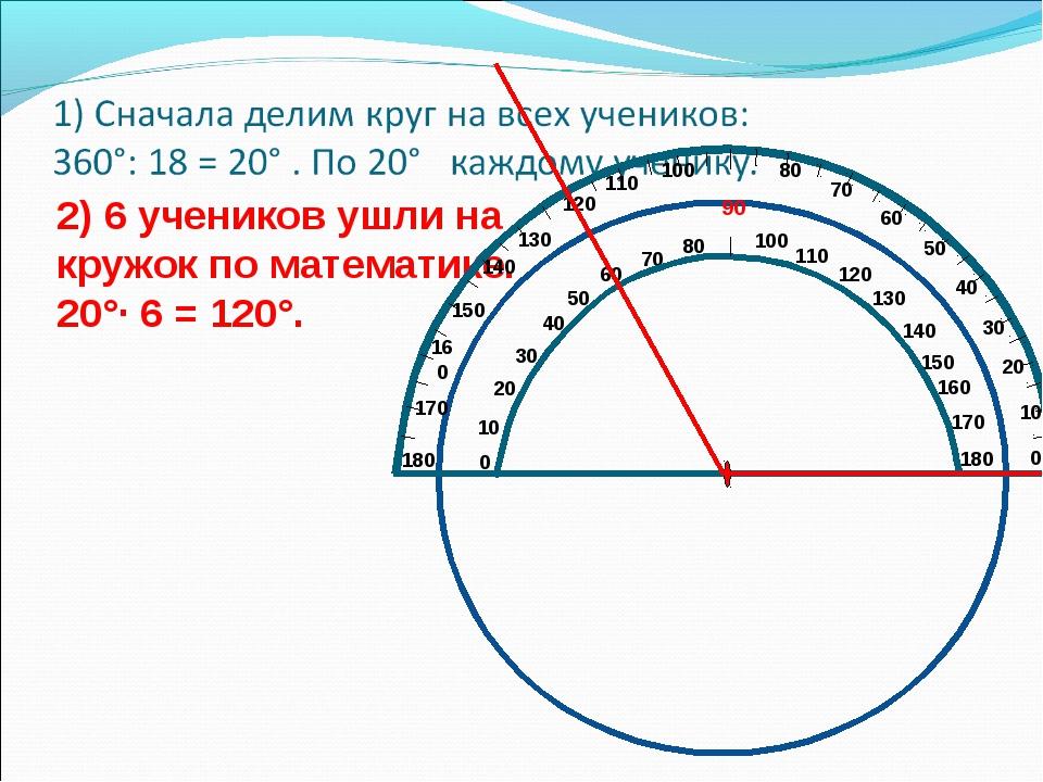 2) 6 учеников ушли на кружок по математике. 20°· 6 = 120°.