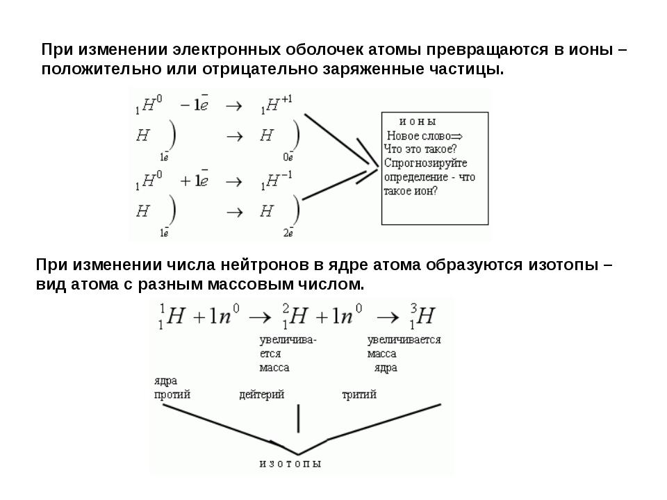 Строение электронных оболочек атомов играет важную роль в химии, так как имен...