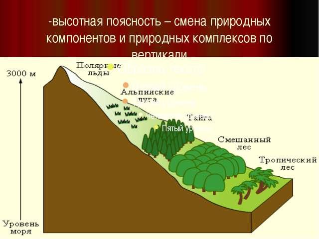 -высотная поясность – смена природных компонентов и природных комплексов по в...