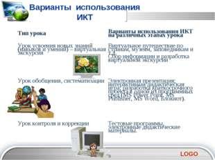 2 3 5 6 7 Варианты использования ИКТ Тип урокаВарианты использования ИКТ на
