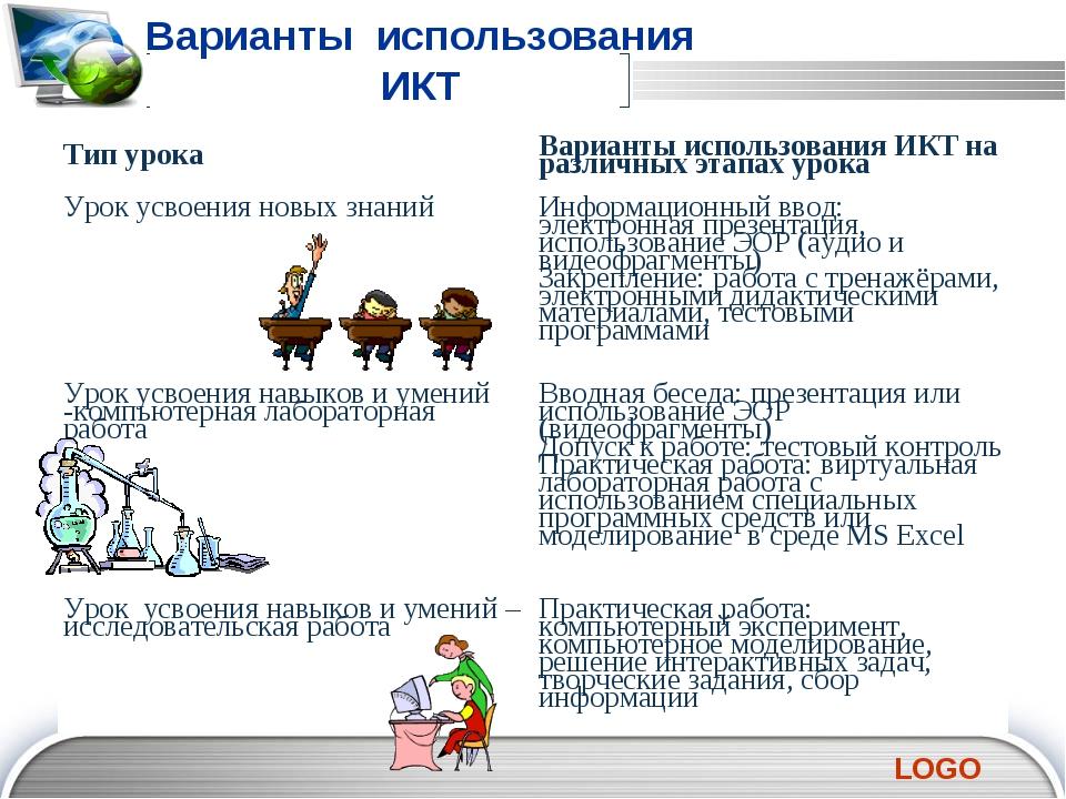 2 3 5 6 7 Варианты использования ИКТ Тип урокаВарианты использования ИКТ на...