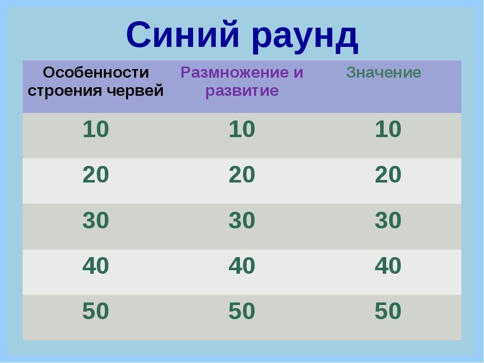 Синий раунд Особенности строения червейРазмножение и развитиеЗначение 1010...