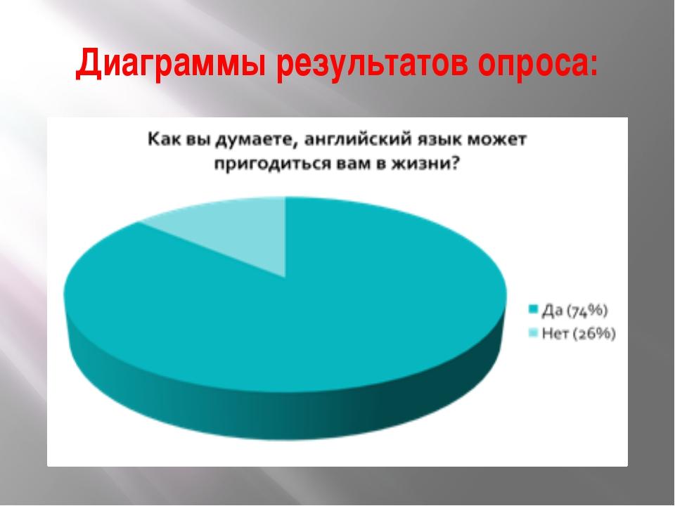 Диаграммы результатов опроса: