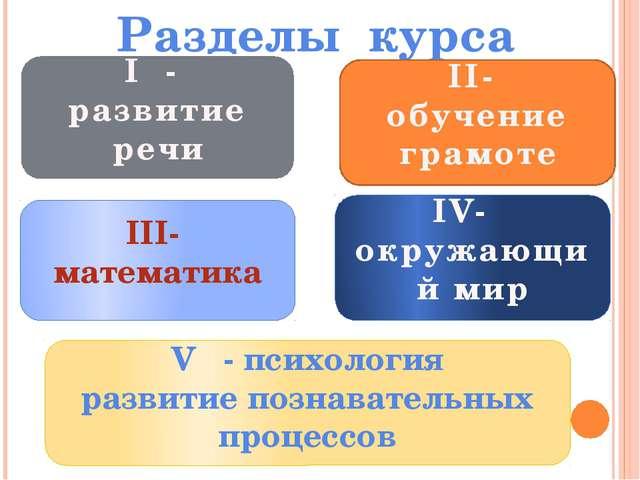 Разделы курса I - развитие речи II- обучение грамоте III- математика IV- окру...