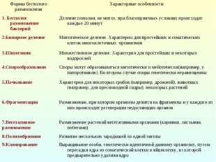Формы бесполого размноженияХарактерные особенности 1. Бесполое размножение б
