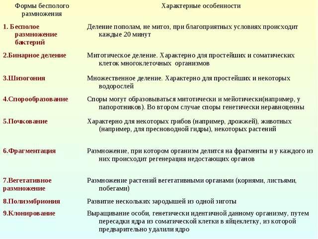 Формы бесполого размноженияХарактерные особенности 1. Бесполое размножение б...