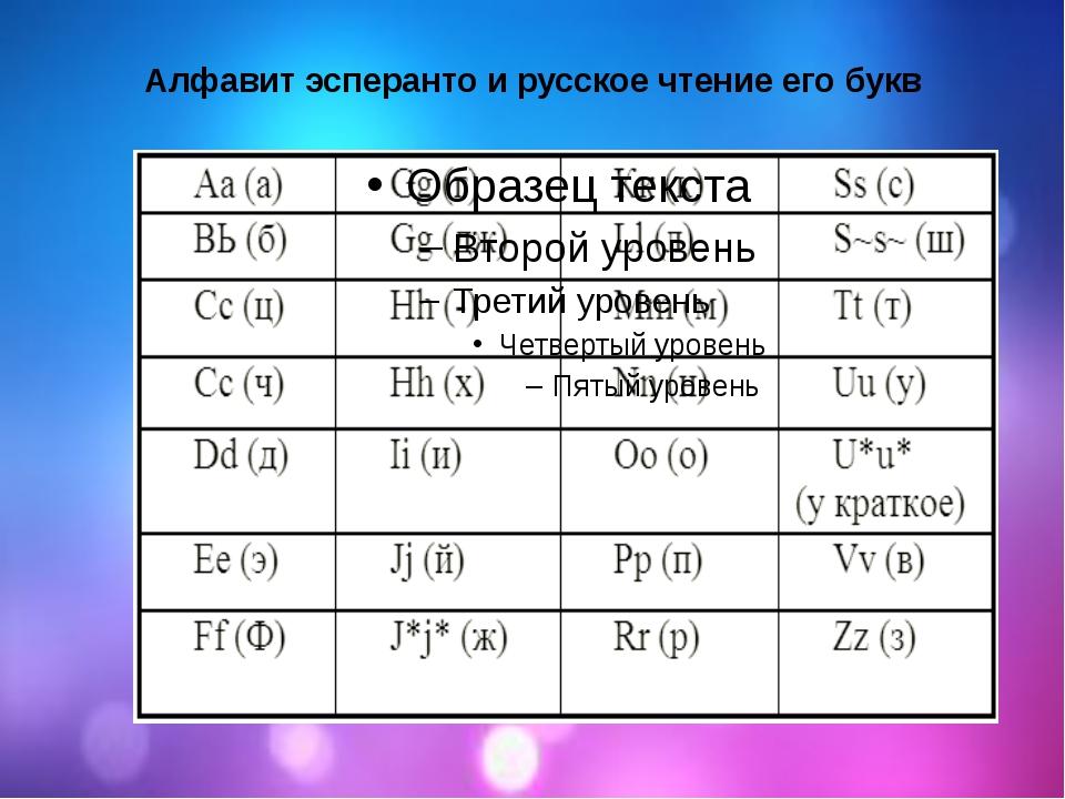 Алфавит эсперанто и русское чтение его букв
