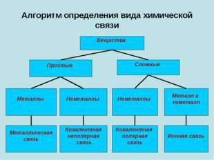 Алгоритм определения вида химической связи Вещества Простые Сложные Ковалентн